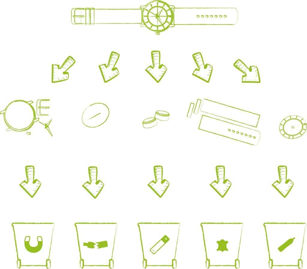 Processus Eco Tempo de recyclage d'une montre