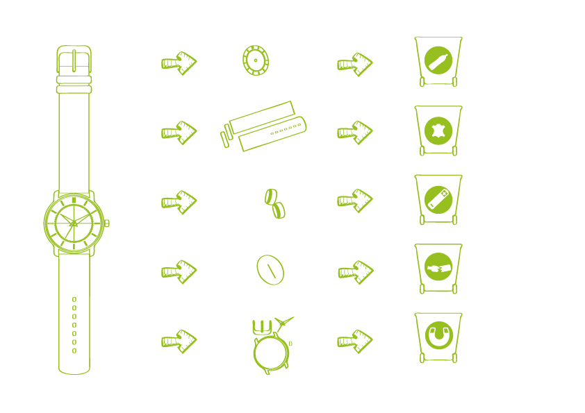 Processus de recyclage produits horlogers